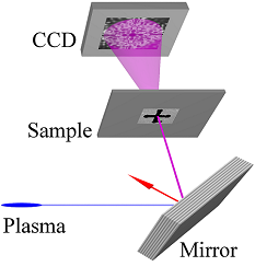 Schematic of the setup with plasma pinch, multilayer mirror, sample and CCD camera.